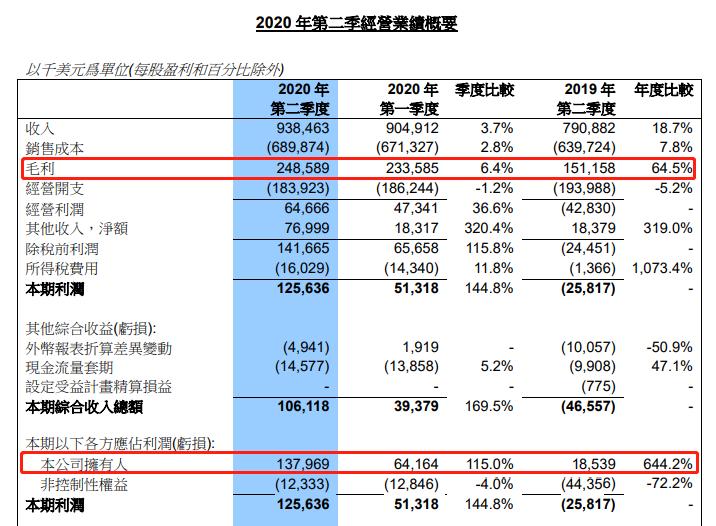 中芯国际第二季净利增6倍 还有这一重要指标显著提升